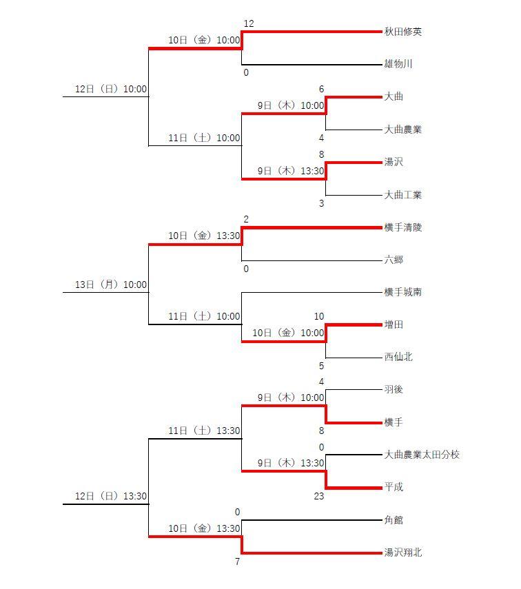 2020秋田県高校学校野球大会 実況生中継(7月10日18時更新)